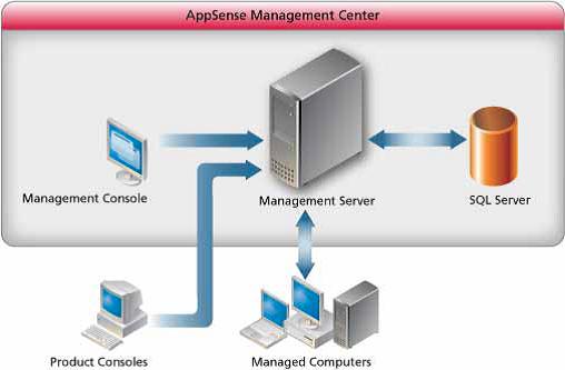 AppSense Management Center Komponenten