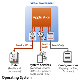Virtuelle Umgebung der Anwendung
